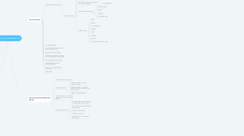 Mind Map: стратегия продвижения