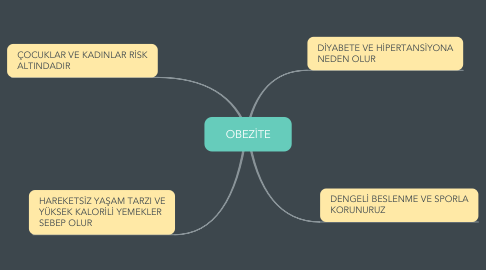 Mind Map: OBEZİTE
