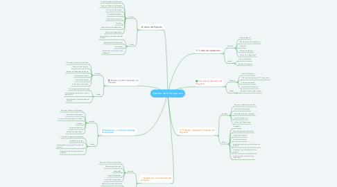 Mind Map: Gestión de la Integración