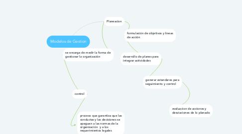 Mind Map: Modelos de Gestion