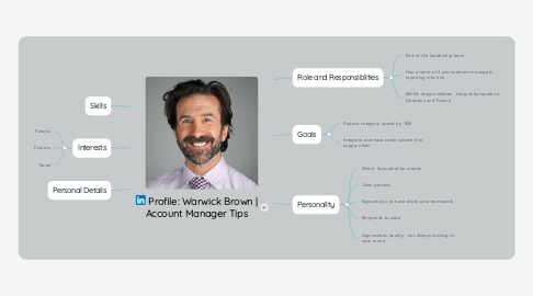 Mind Map: Profile: Warwick Brown | Account Manager Tips