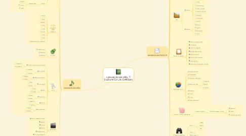Mind Map: COMUNICACIÓN ORAL Y ESCRITA EN LAS EMPRESAS