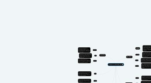 Mind Map: TEORÍA DE LA PERSONALIDAD