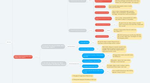 Mind Map: Pembelajaran Abad 21