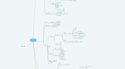 Mind Map: 山下恵さん