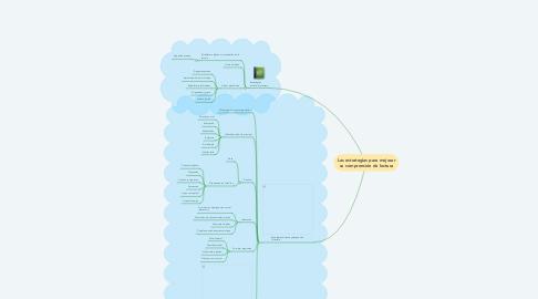 Mind Map: Las estrategias para mejorar su comprensión de lectura