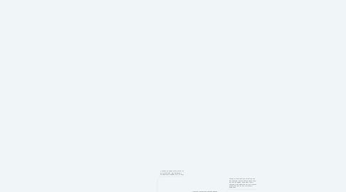 Mind Map: Карта рождения