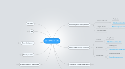 Mind Map: Social Work Talk