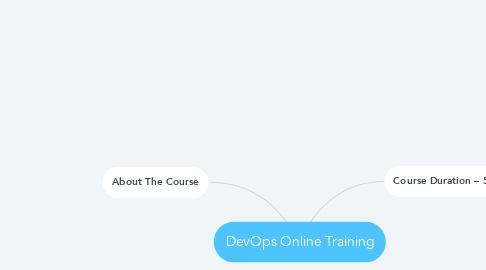 Mind Map: DevOps Online Training