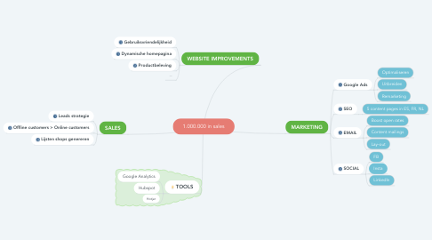 Mind Map: 1.000.000 in sales