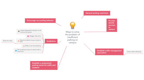 Mind Map: Ways to solve the problem of insufficient parking on campus