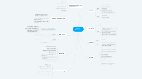 Mind Map: Graphic Design Job