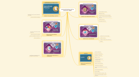 Mind Map: reconocimientos de los entornos UNAD