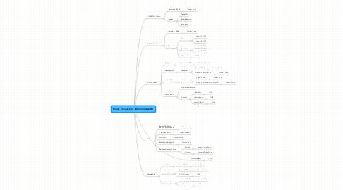 Mind Map: Plan & Checklisk for InfoCommAsia HK