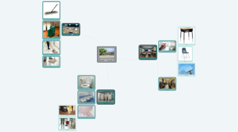 Mind Map: Cleaning the School - Rosko