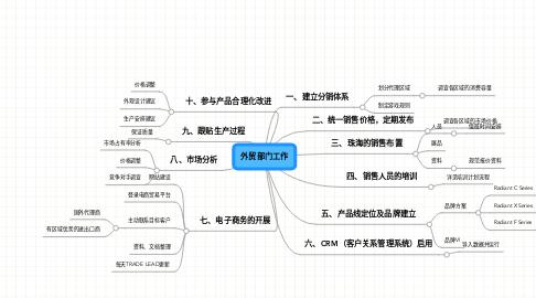 Mind Map: 外贸部门工作