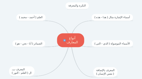 Mind Map: أنواع المعارف