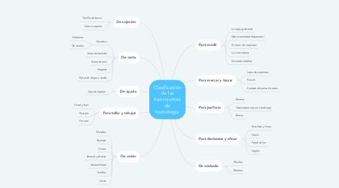 Mind Map: Clasificación de las herrmientas de tecnología