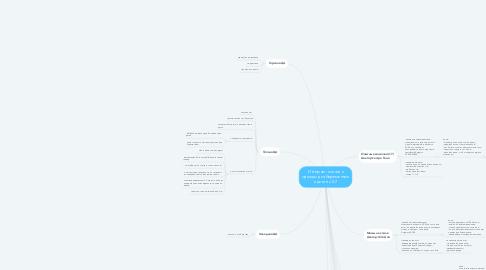 Mind Map: Интернет- магазин одежды для беременных и детей с 0-7