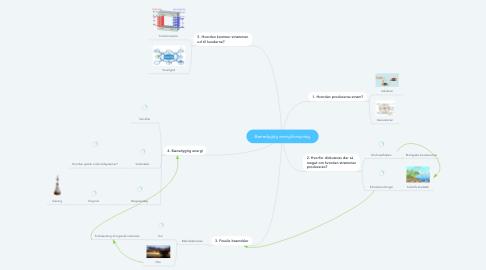 Mind Map: Bæredygtig energiforsyning