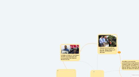 Mind Map: Dialogo de paz eln