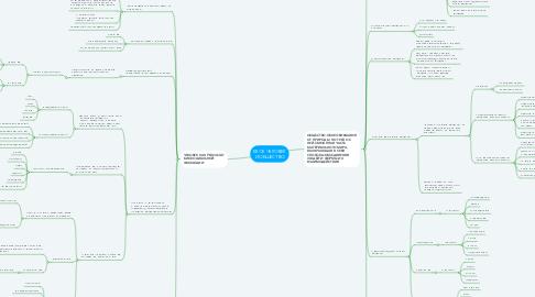 Mind Map: БЛОК ЧЕЛОВЕК И ОБЩЕСТВО