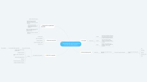 Mind Map: Generalidades de los proyectos y Ciclo de vida del proyecto