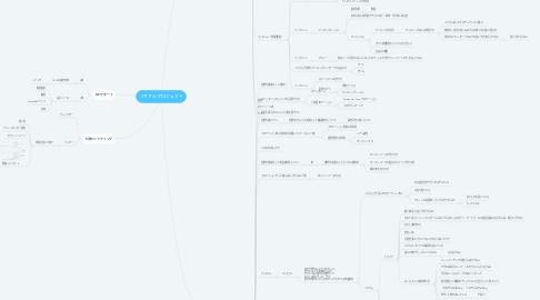 Mind Map: リサさんプロジェクト