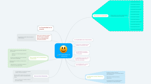 Mind Map: La Creatividad y la educacion