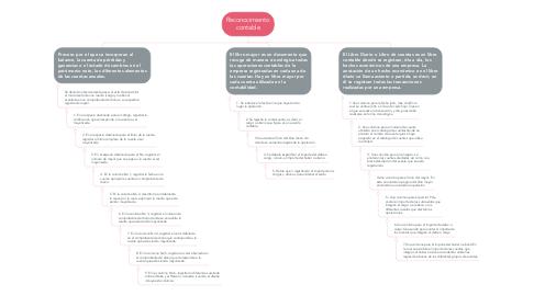 Mind Map: Reconocimiento contable