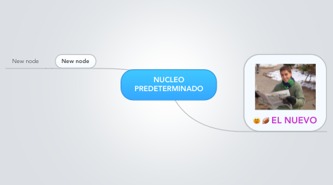 Mind Map: NUCLEO PREDETERMINADO