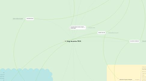 Mind Map: Stage d'immersion PNRVA