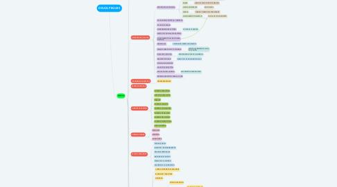 Mind Map: EDUCA PEQUES