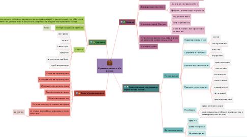 Mind Map: Страхование фин и п/п рисков