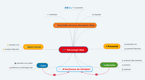 Mind Map: Tehnologii Web