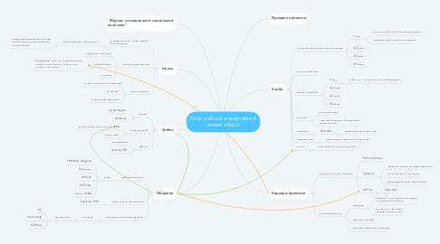 Mind Map: План учебной и внеучебной жизни в ВШЭ