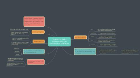 Mind Map: Superación de los determinismos y la realización de la libertad.