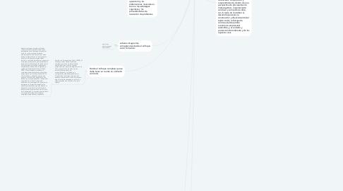 Mind Map: currículo y lectura de Pabon