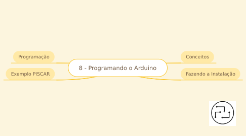 Mind Map: 8 - Programando o Arduino