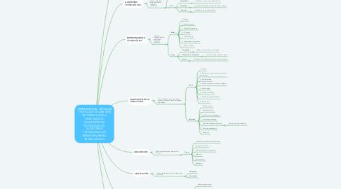 Mind Map: HERRAMIENTAS, TÉCNICAS Y MÉTODOS EN GESTIÓN DE TECNOLOGÍA E INNOVACIÓN: DIAGNÓSTICOS TECNOLÓGICOS, AUDITORÍAS TECNOLÓGICASY BRENCHMARKING TECNOLÓGICO