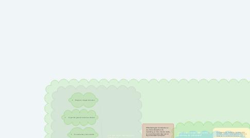 Mind Map: ¿Qué es el Marketing de  Contenidos?