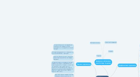 Mind Map: Джерела небезпеки комп'ютеру та даних