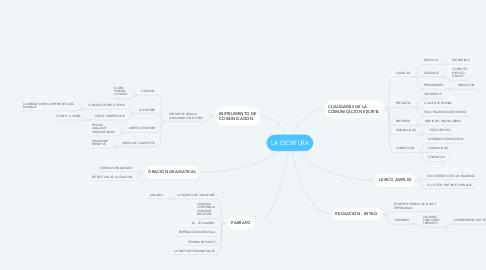 Mind Map: LA ESCRITURA