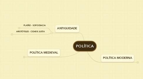 Mind Map: POLÍTICA