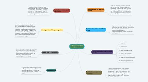 Mind Map: Auxilia en la segmentación de mercados
