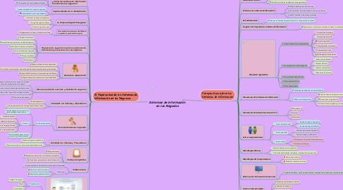 Mind Map: Sistemas de Información en los Negocios