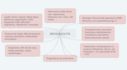 Mind Map: BRONQUIOLITIS
