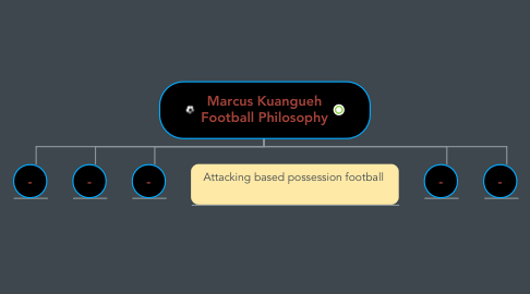 Mind Map: Marcus Kuangueh Football Philosophy