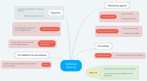Mind Map: Additives Material