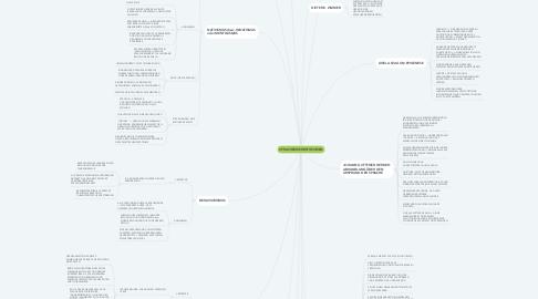Mind Map: SPRACHERWERBSTHEORIEN